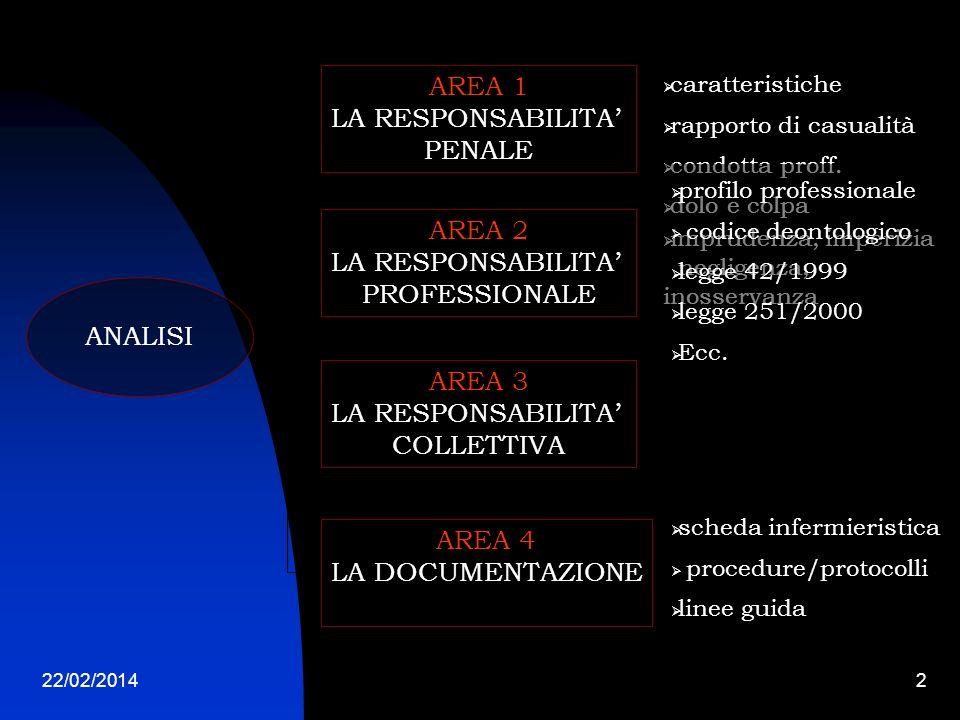 AREA 1 LA RESPONSABILITA' PENALE AREA 2 LA RESPONSABILITA'