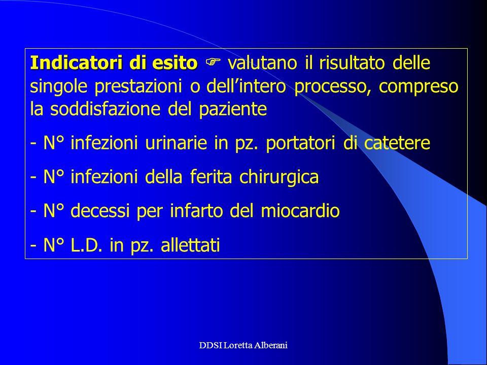 N° infezioni urinarie in pz. portatori di catetere