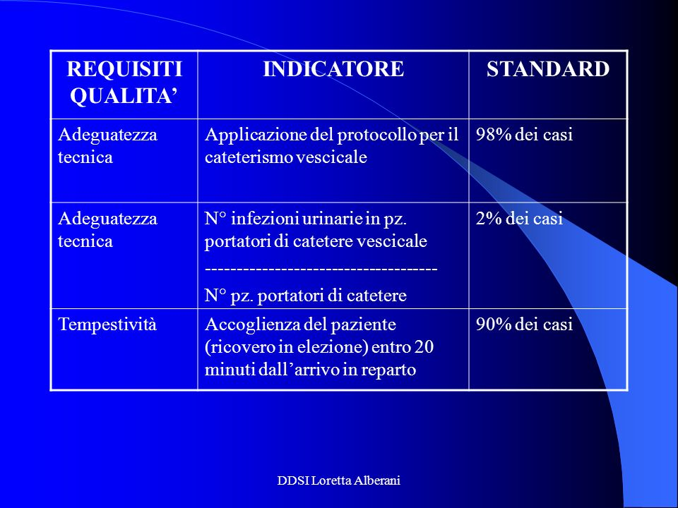 REQUISITI QUALITA' INDICATORE STANDARD