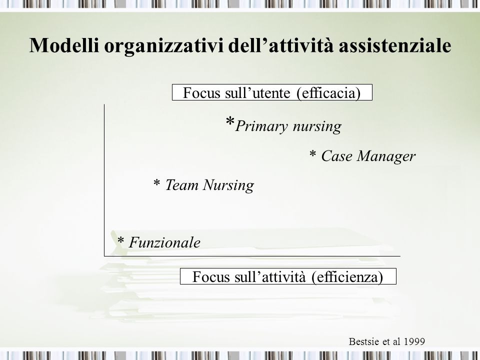 Modelli organizzativi dell'attività assistenziale