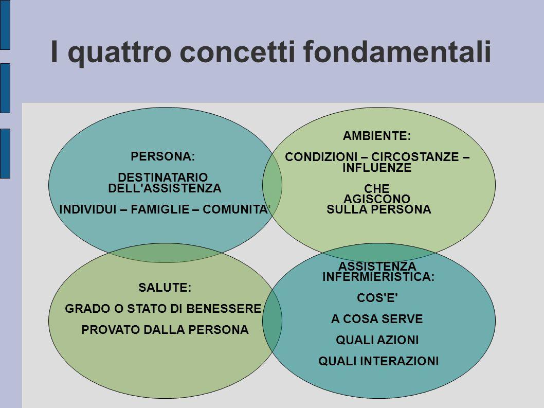 I quattro concetti fondamentali
