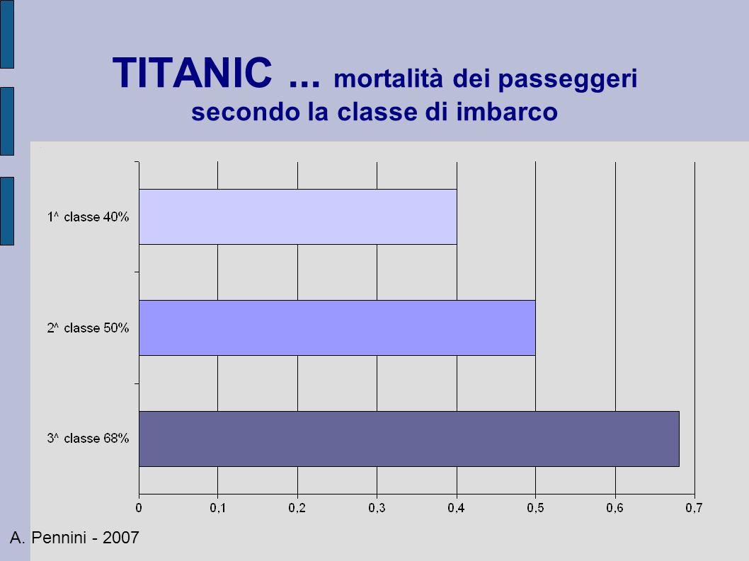 TITANIC ... mortalità dei passeggeri secondo la classe di imbarco