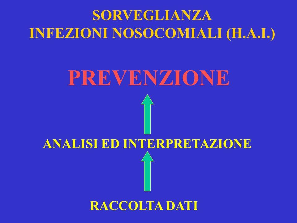 SORVEGLIANZA INFEZIONI NOSOCOMIALI (H.A.I.) ANALISI ED INTERPRETAZIONE