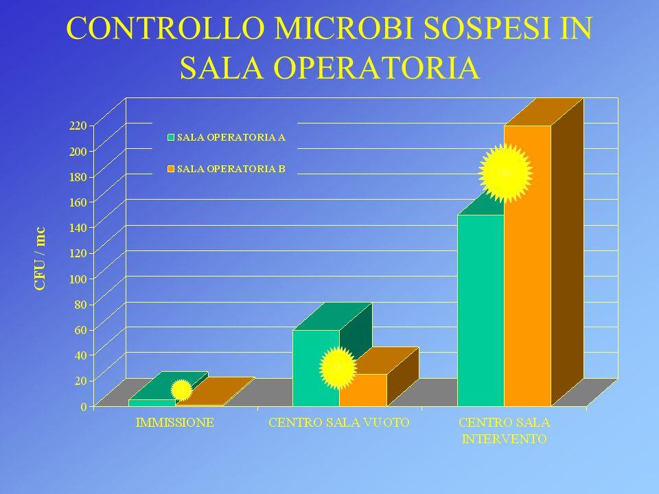 CONTROLLO MICROBI SOSPESI IN SALA OPERATORIA