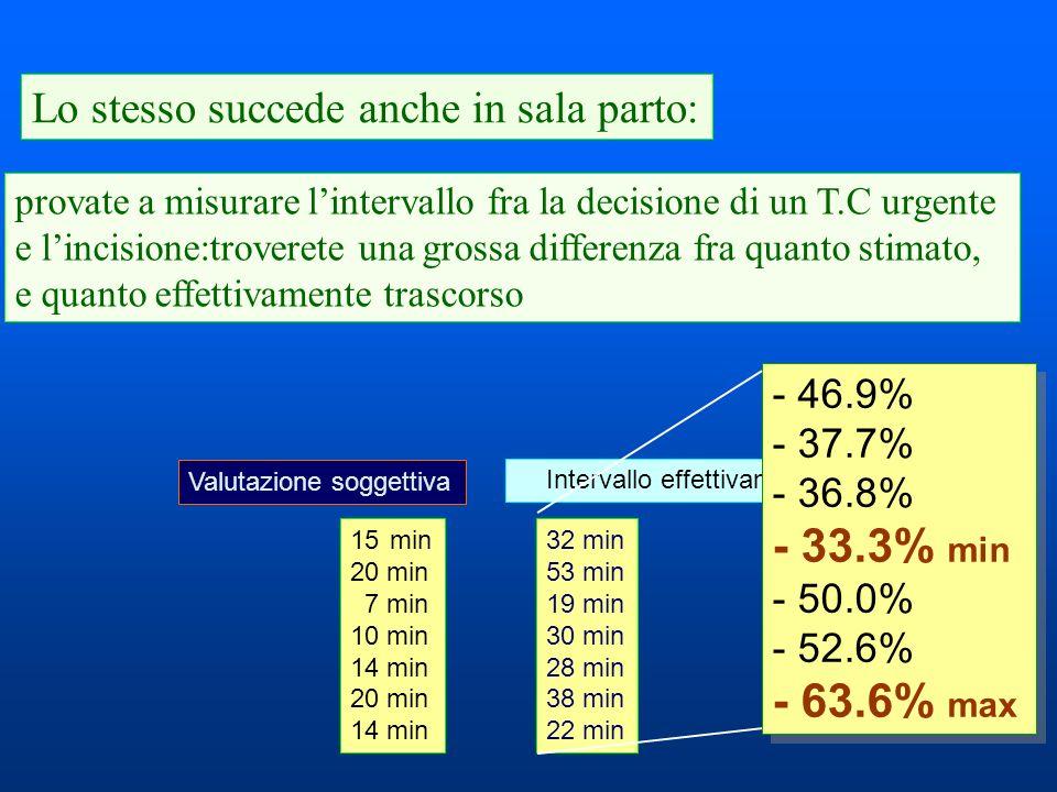 - 33.3% min - 63.6% max Lo stesso succede anche in sala parto: - 46.9%