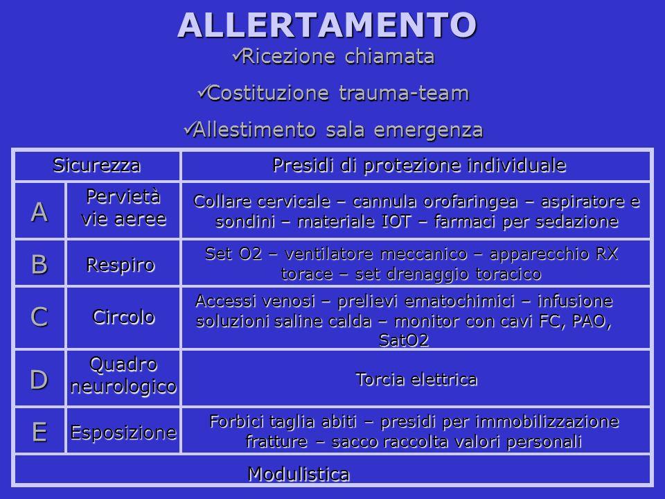 ALLERTAMENTO A B C D E Ricezione chiamata Costituzione trauma-team