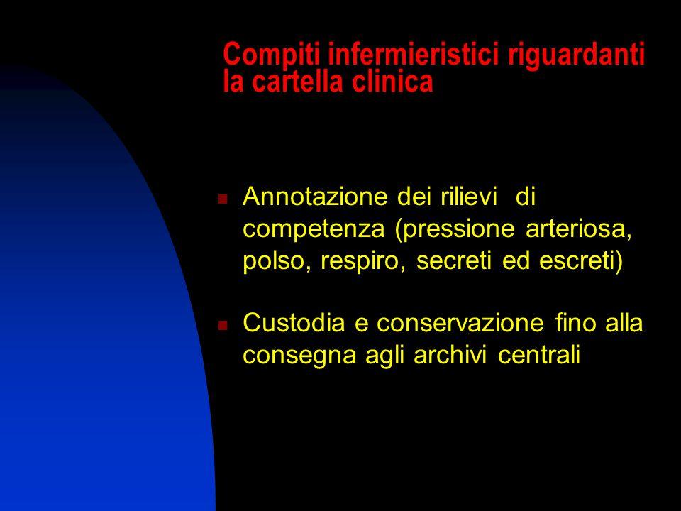 Compiti infermieristici riguardanti la cartella clinica