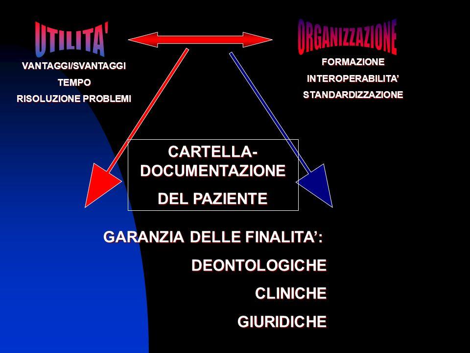CARTELLA- DOCUMENTAZIONE GARANZIA DELLE FINALITA':