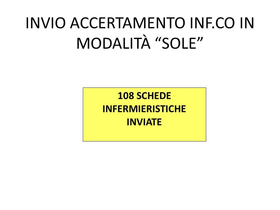 108 SCHEDE INFERMIERISTICHE INVIATE