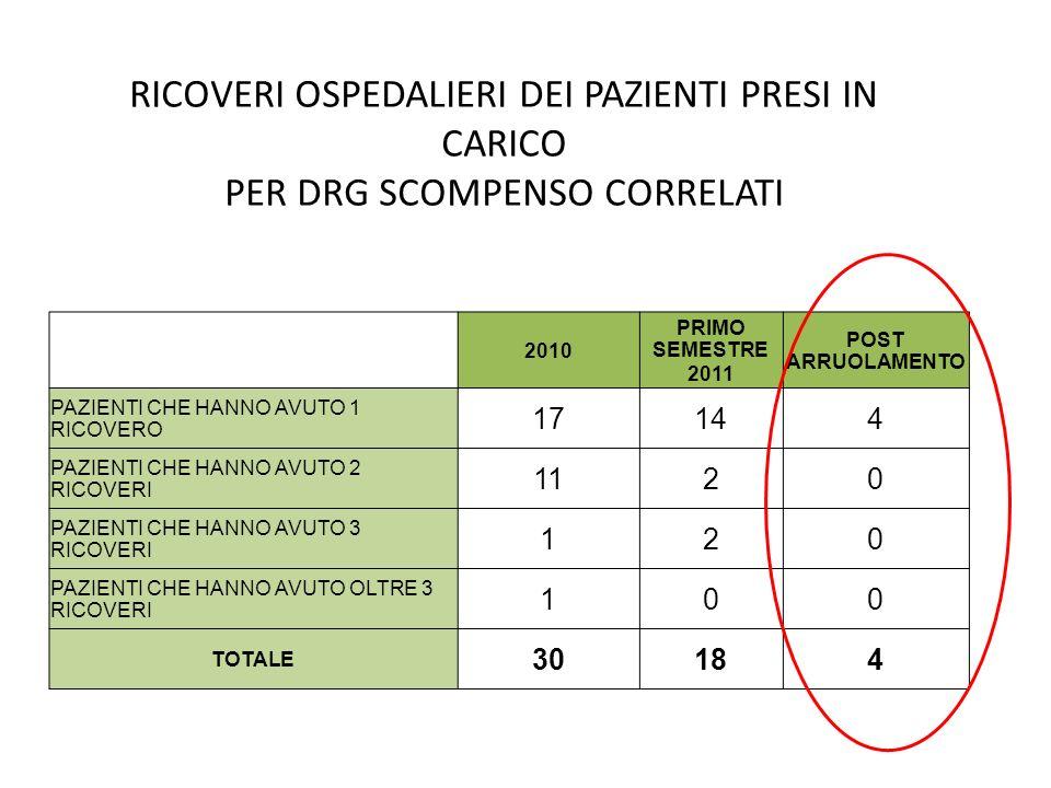 RICOVERI OSPEDALIERI DEI PAZIENTI PRESI IN CARICO PER DRG SCOMPENSO CORRELATI