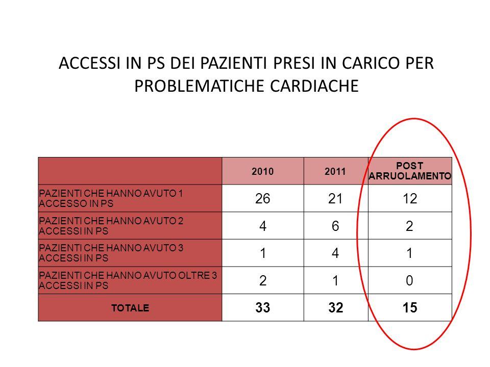 ACCESSI IN PS DEI PAZIENTI PRESI IN CARICO PER PROBLEMATICHE CARDIACHE