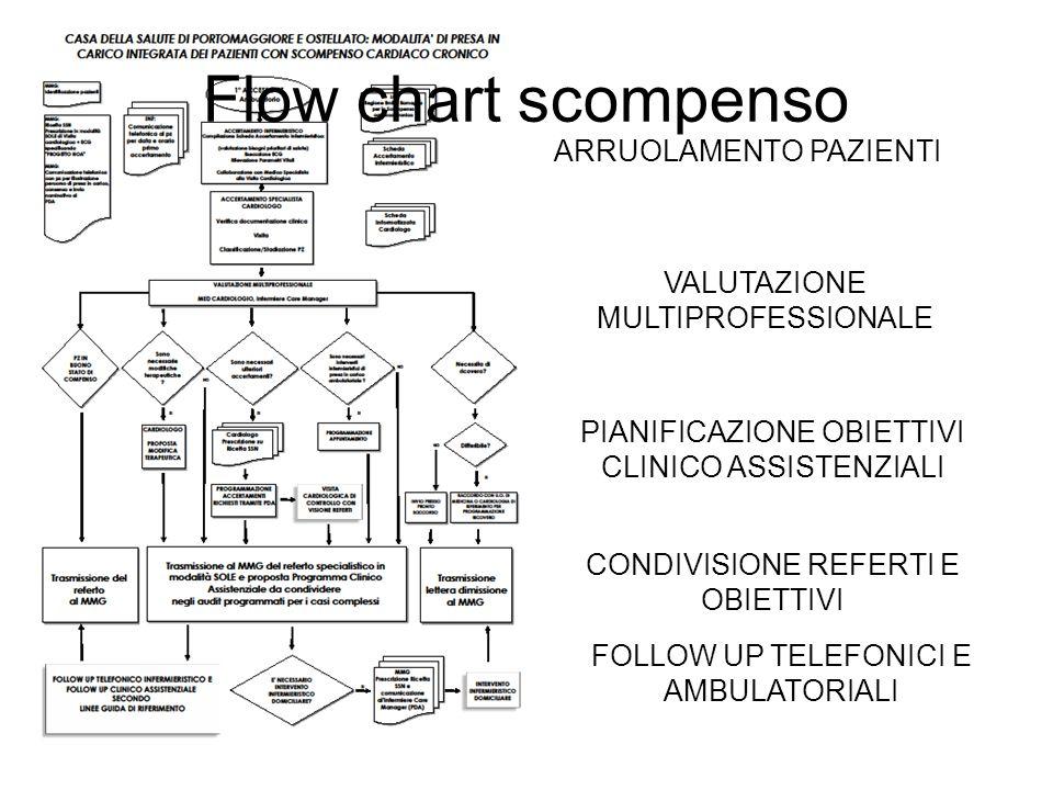 Flow chart scompenso ARRUOLAMENTO PAZIENTI