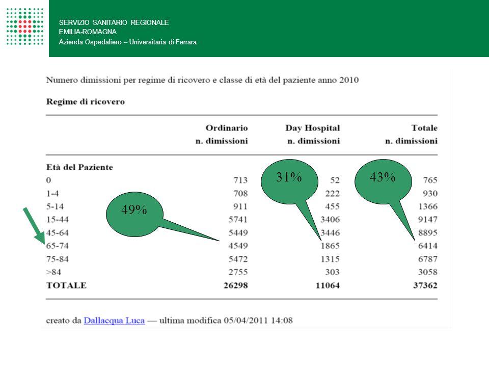 31% 43% 49% SERVIZIO SANITARIO REGIONALE EMILIA-ROMAGNA