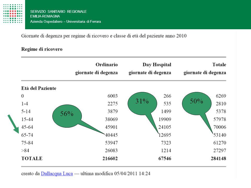 31% 50% 56% SERVIZIO SANITARIO REGIONALE EMILIA-ROMAGNA