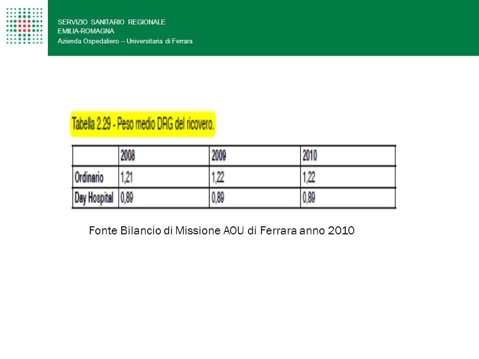 Fonte Bilancio di Missione AOU di Ferrara anno 2010