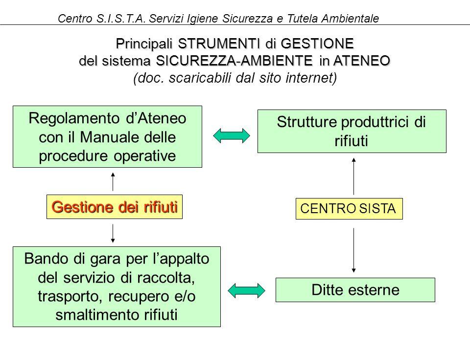Regolamento d'Ateneo con il Manuale delle procedure operative