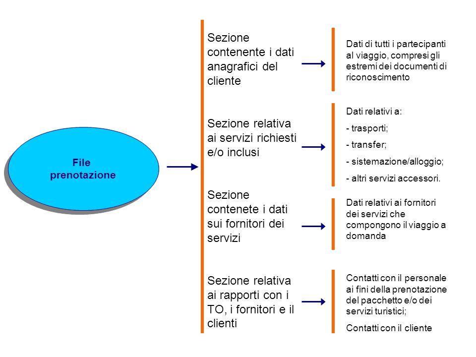 Sezione contenente i dati anagrafici del cliente