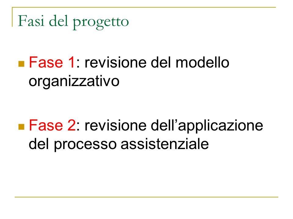 Fasi del progetto Fase 1: revisione del modello organizzativo