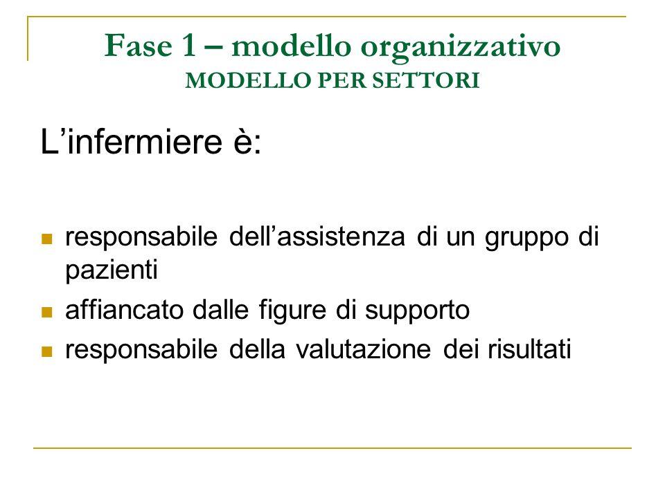Fase 1 – modello organizzativo MODELLO PER SETTORI