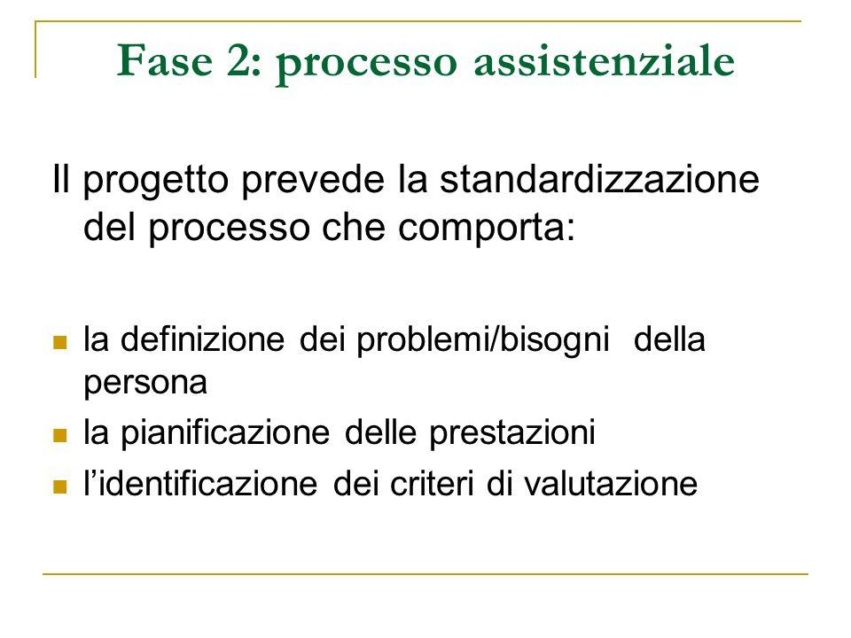 Fase 2: processo assistenziale