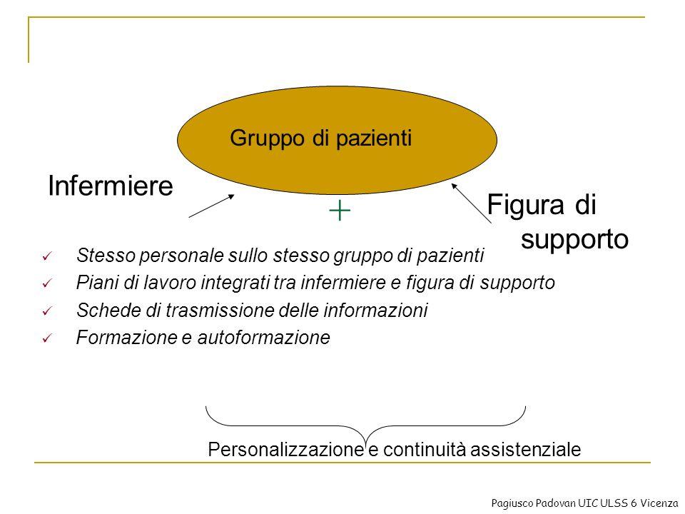 Personalizzazione e continuità assistenziale