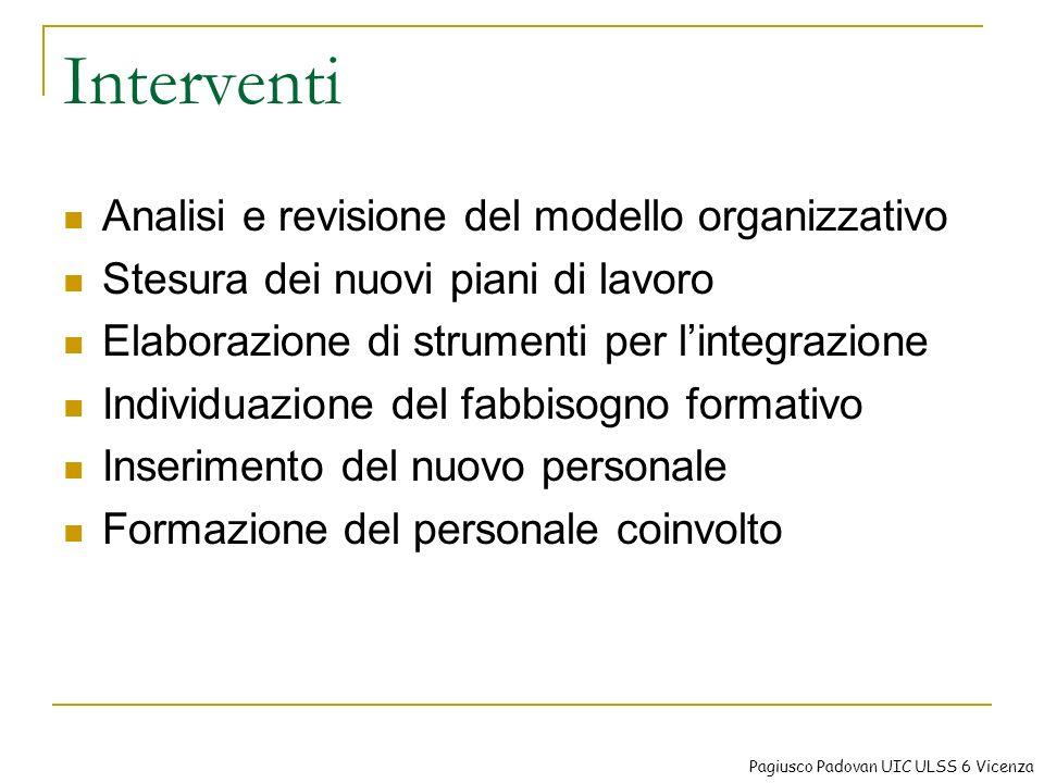 Interventi Analisi e revisione del modello organizzativo