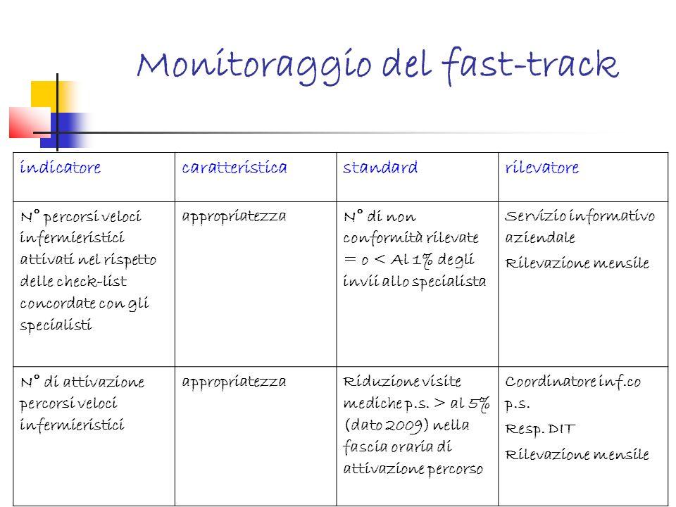 Monitoraggio del fast-track