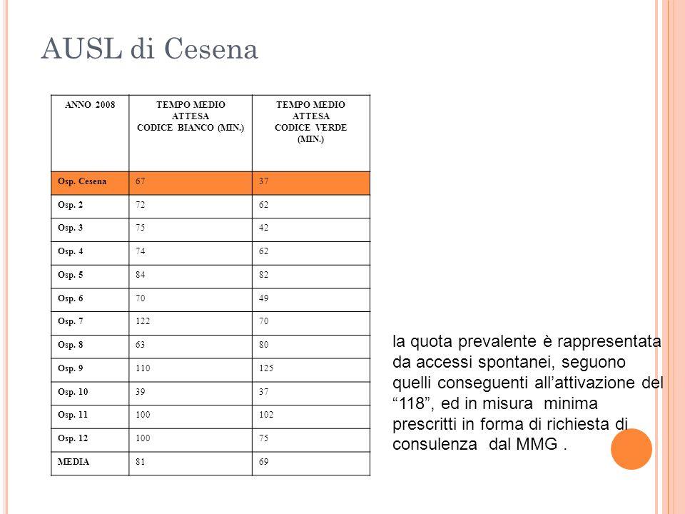 AUSL di CesenaANNO 2008. TEMPO MEDIO. ATTESA. CODICE BIANCO (MIN.) CODICE VERDE (MIN.) Osp. Cesena.