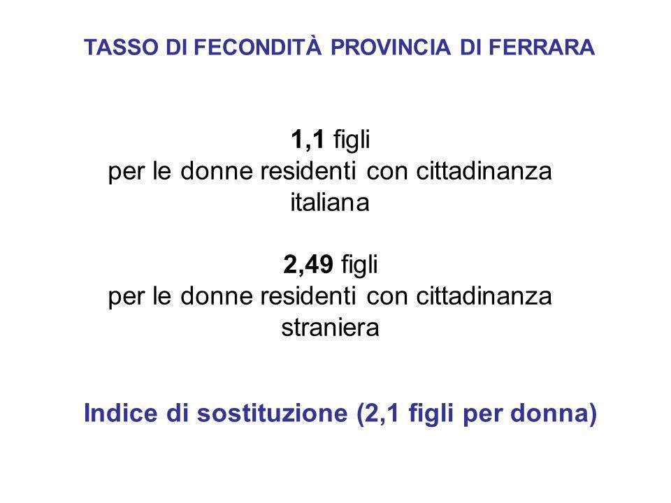 per le donne residenti con cittadinanza italiana
