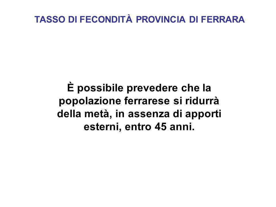 TASSO DI FECONDITÀ PROVINCIA DI FERRARA