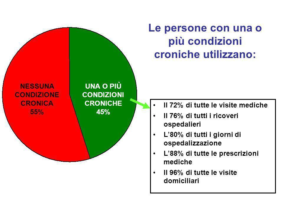 Le persone con una o più condizioni croniche utilizzano: