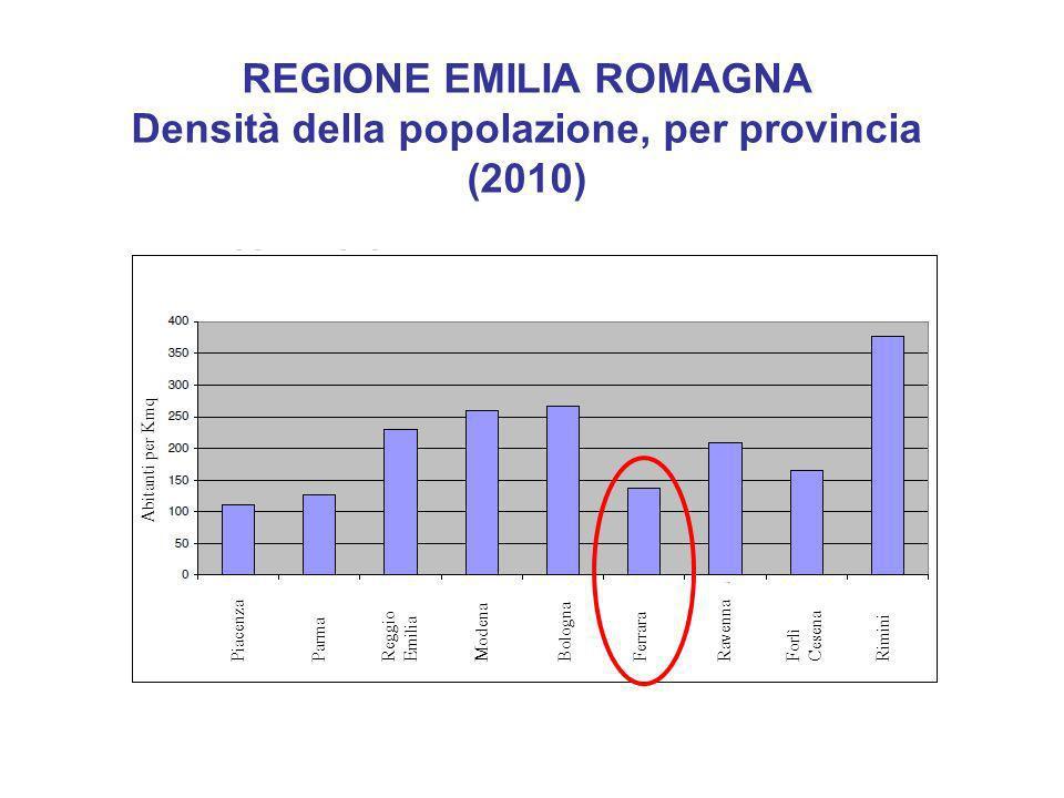 REGIONE EMILIA ROMAGNA Densità della popolazione, per provincia (2010)
