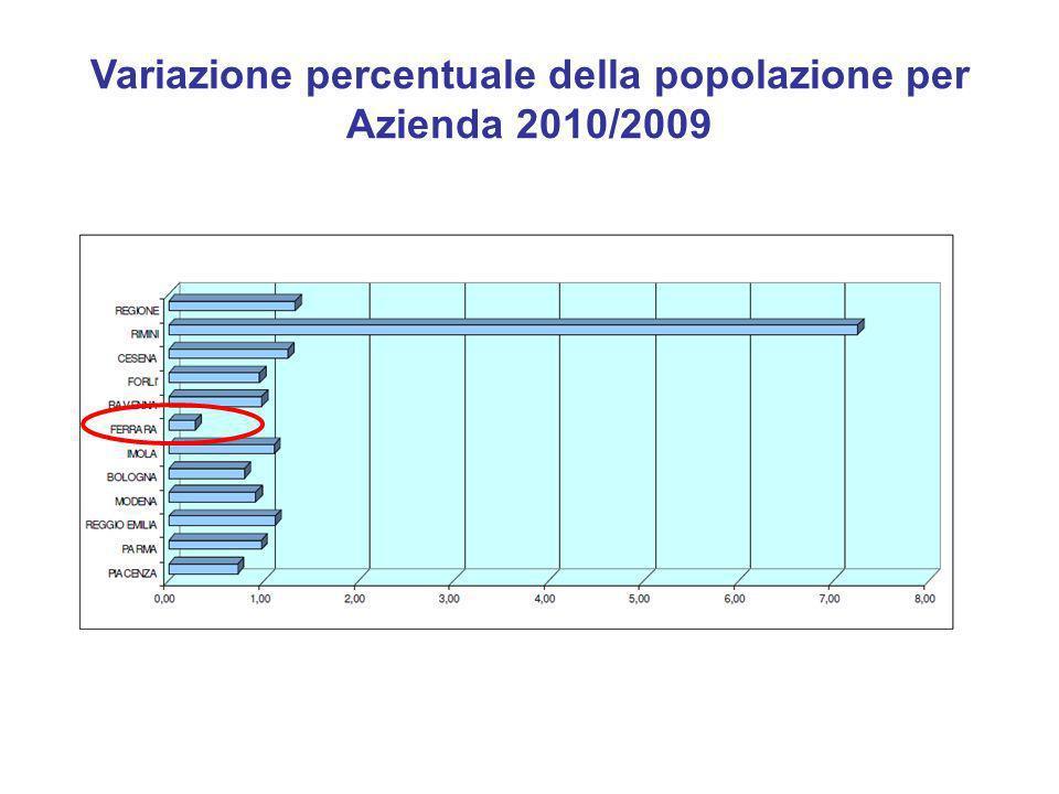 Variazione percentuale della popolazione per Azienda 2010/2009