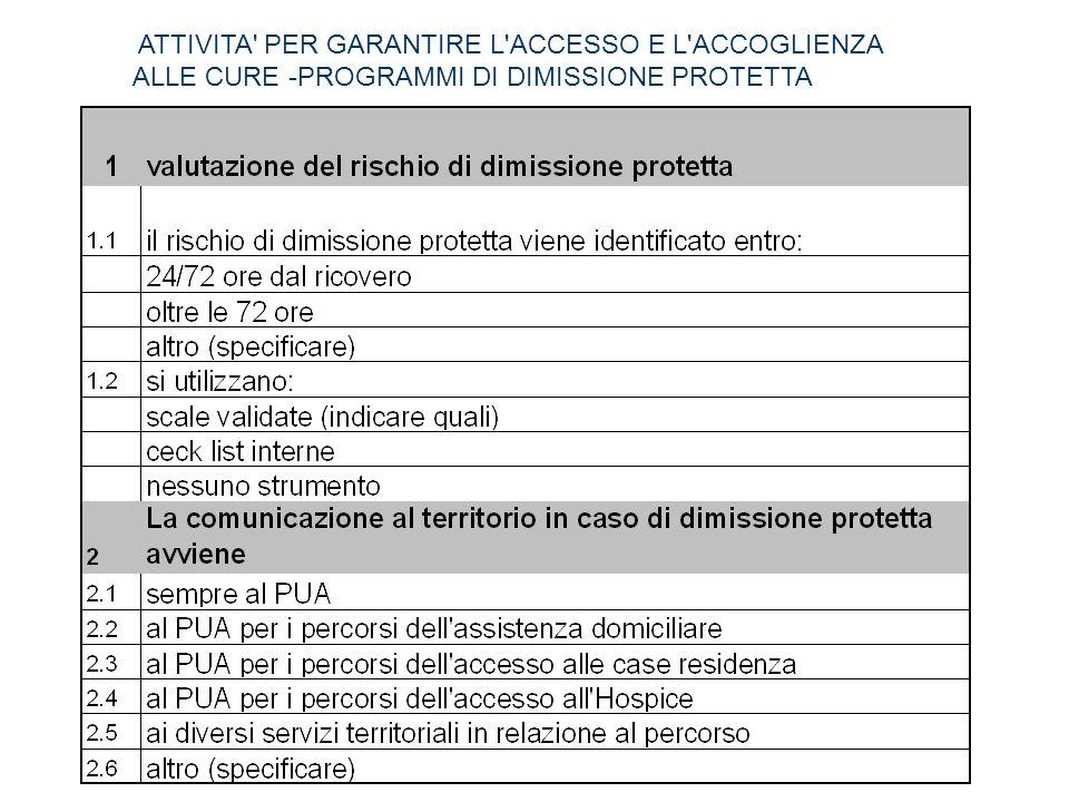 ATTIVITA PER GARANTIRE L ACCESSO E L ACCOGLIENZA ALLE CURE -PROGRAMMI DI DIMISSIONE PROTETTA