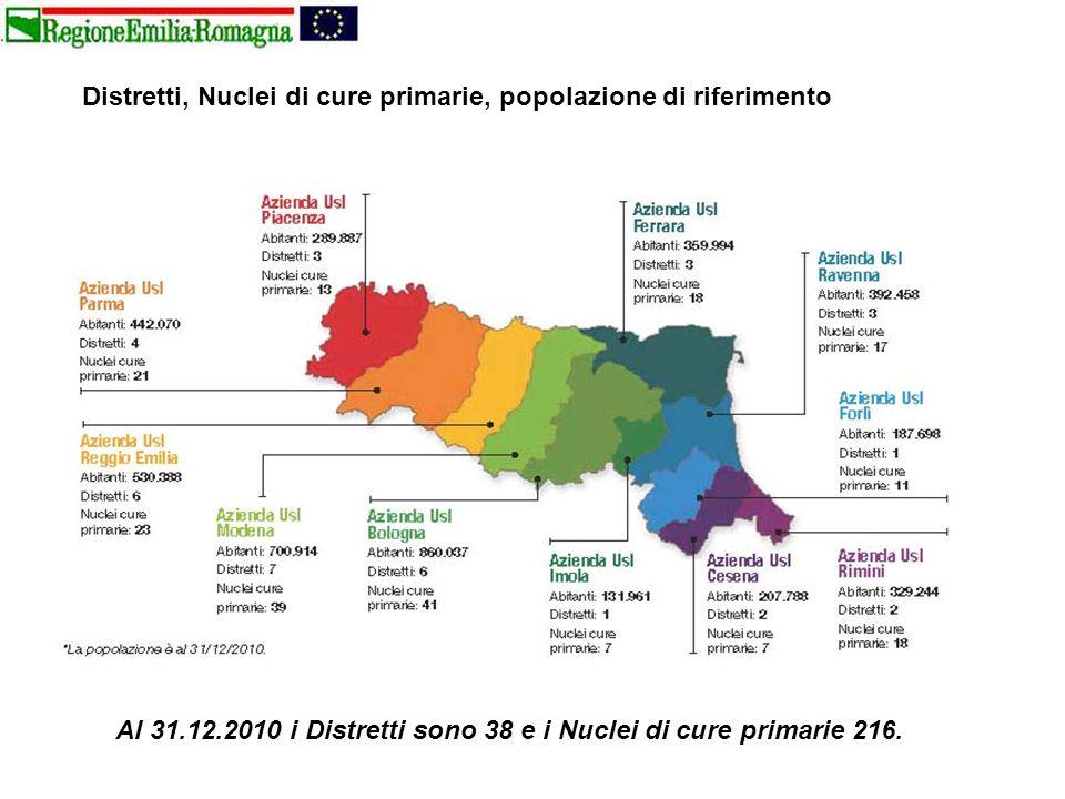 Distretti, Nuclei di cure primarie, popolazione di riferimento