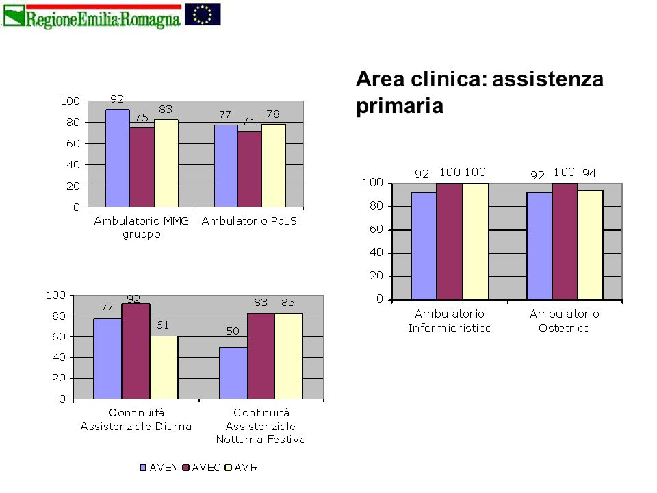 Area clinica: assistenza primaria