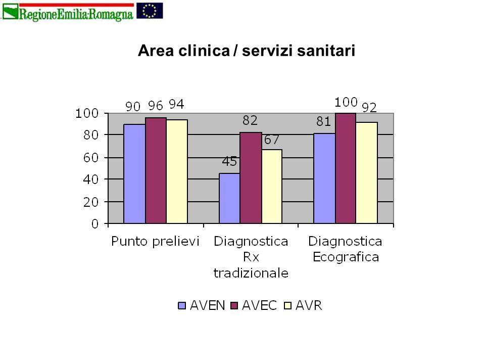 Area clinica / servizi sanitari