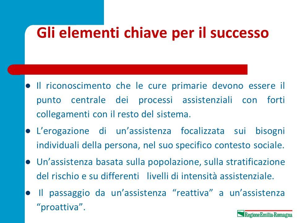 Gli elementi chiave per il successo