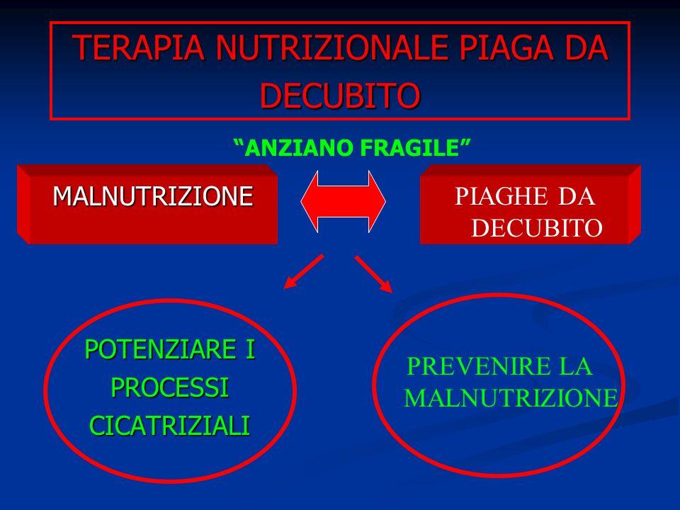 TERAPIA NUTRIZIONALE PIAGA DA DECUBITO