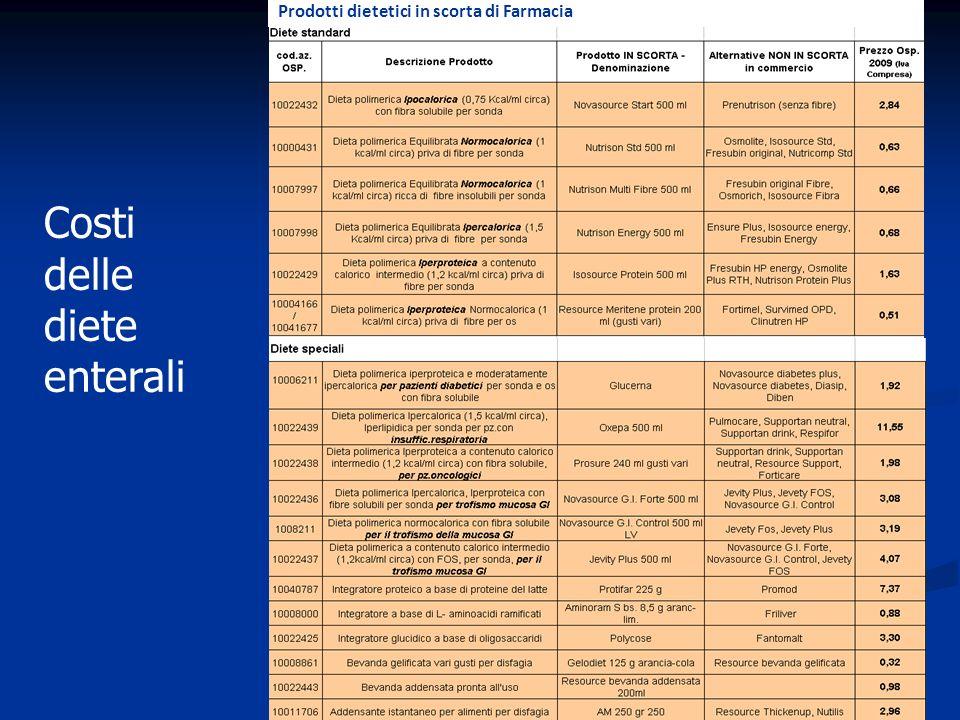Costi delle diete enterali