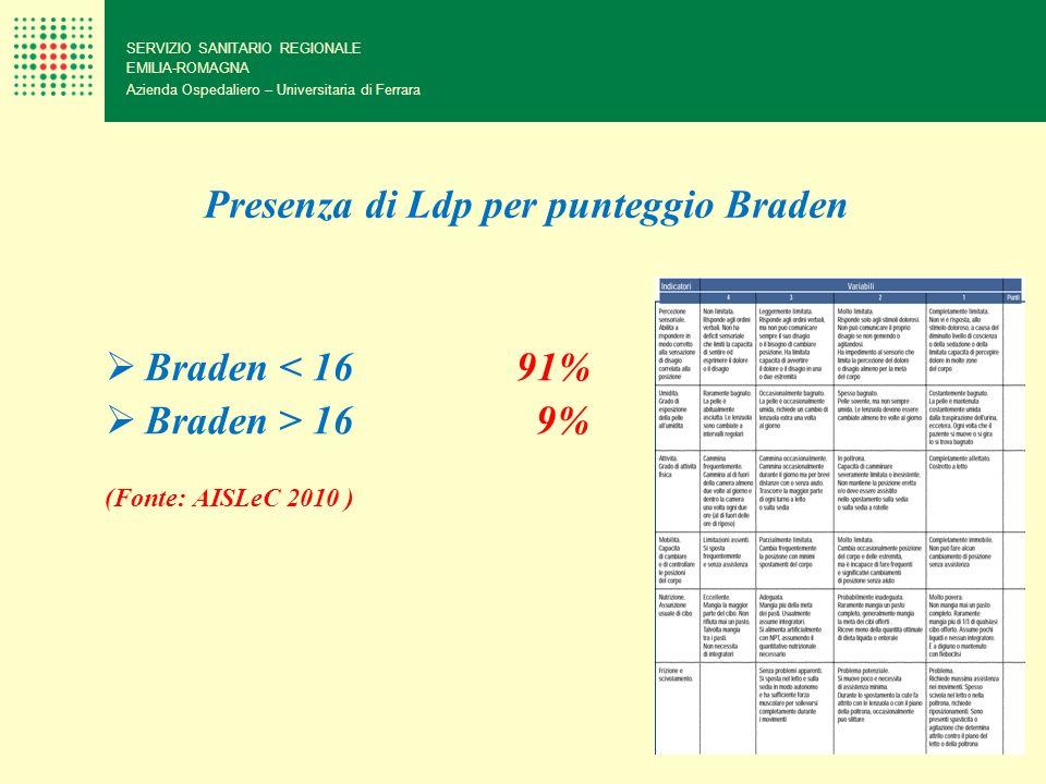 Presenza di Ldp per punteggio Braden