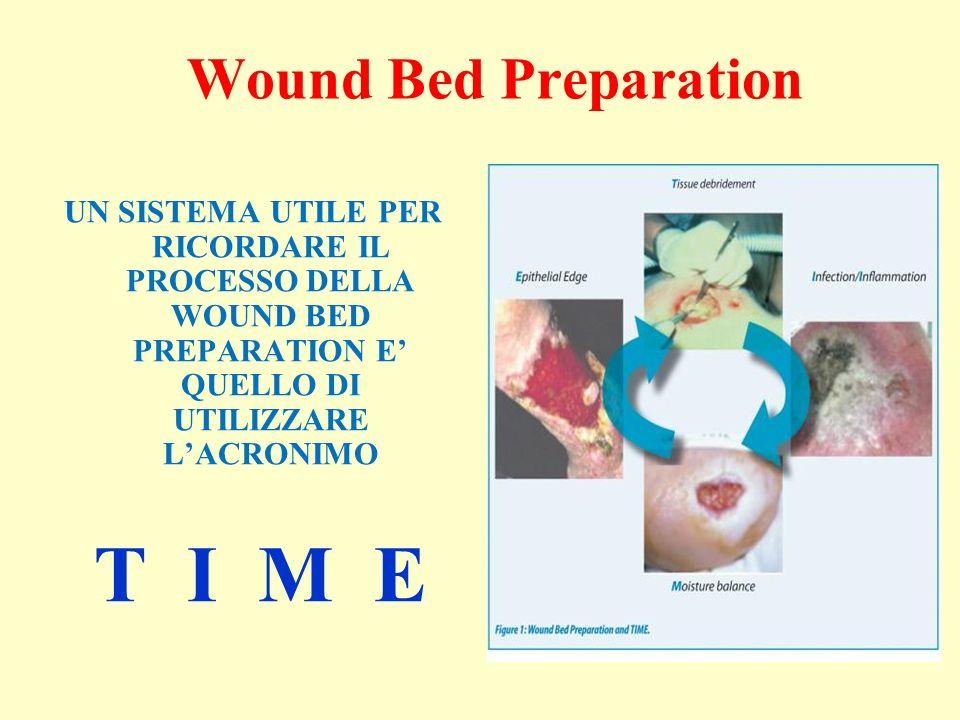 Wound Bed Preparation UN SISTEMA UTILE PER RICORDARE IL PROCESSO DELLA WOUND BED PREPARATION E' QUELLO DI UTILIZZARE L'ACRONIMO.