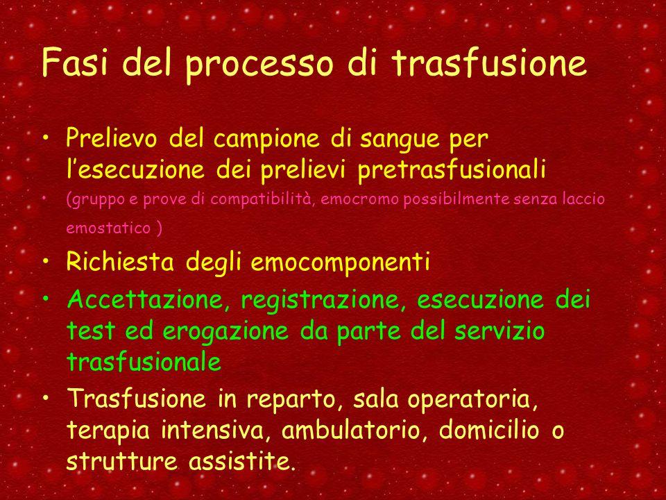 Fasi del processo di trasfusione
