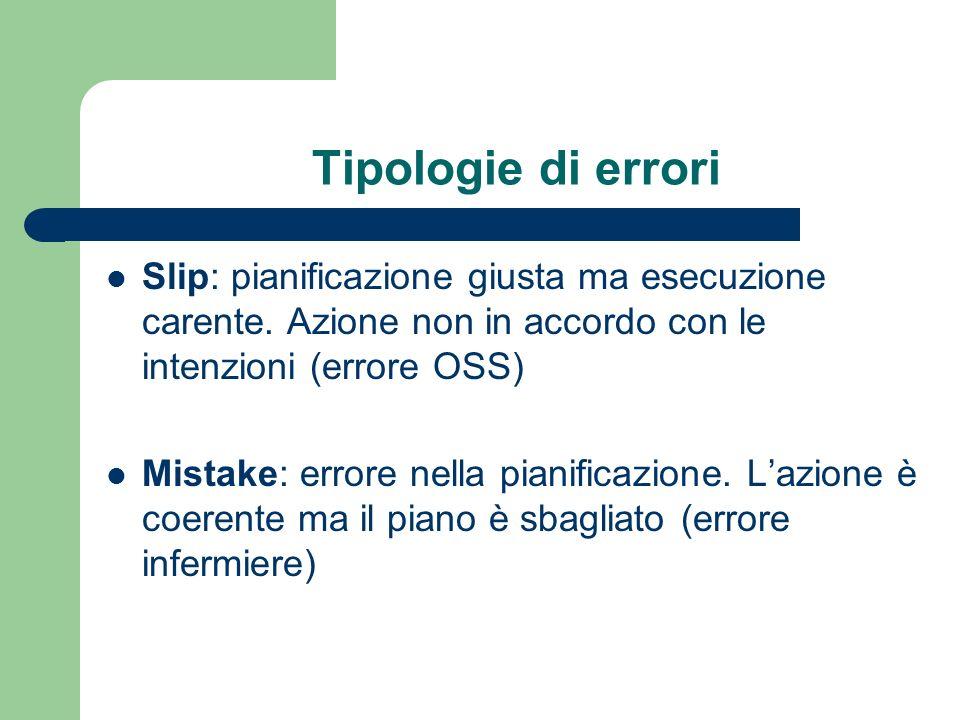 Tipologie di errori Slip: pianificazione giusta ma esecuzione carente. Azione non in accordo con le intenzioni (errore OSS)