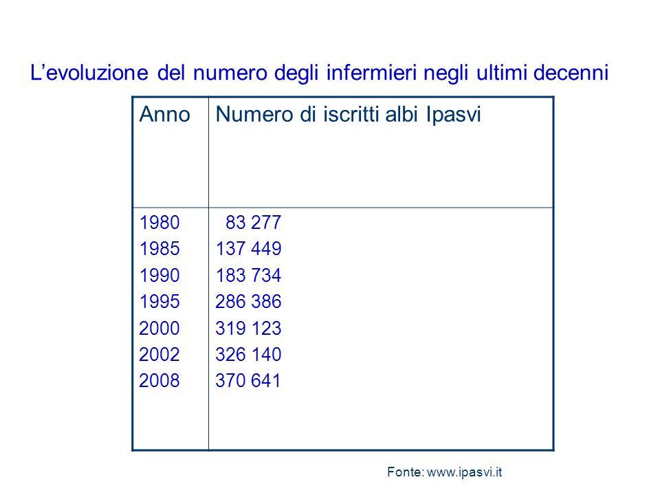 L'evoluzione del numero degli infermieri negli ultimi decenni Anno