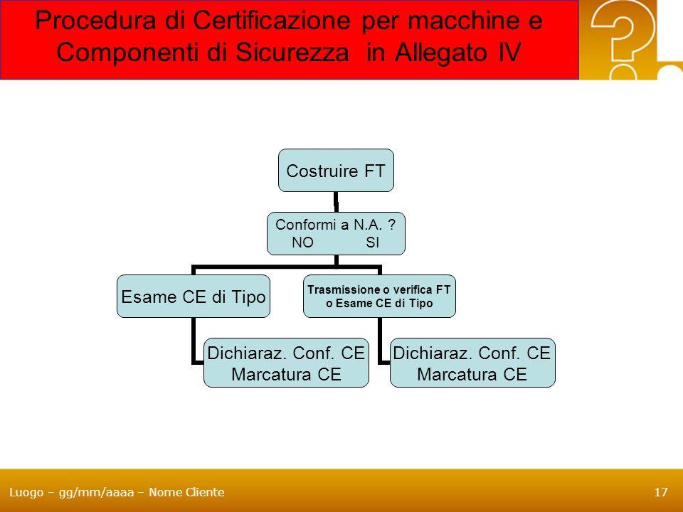 Procedura di Certificazione per macchine e Componenti di Sicurezza in Allegato IV