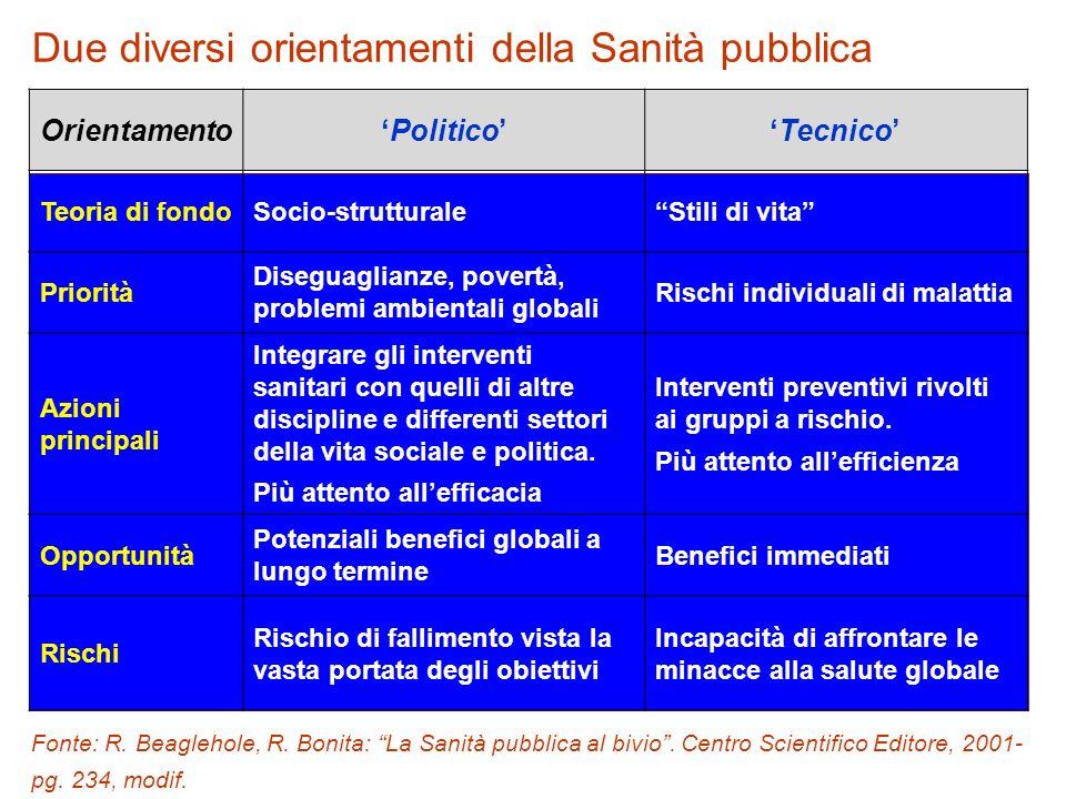Due diversi orientamenti della Sanità pubblica