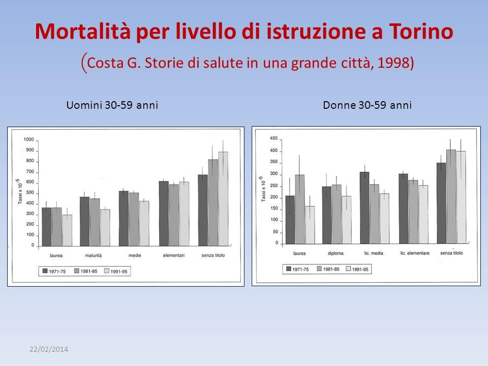 Mortalità per livello di istruzione a Torino (Costa G