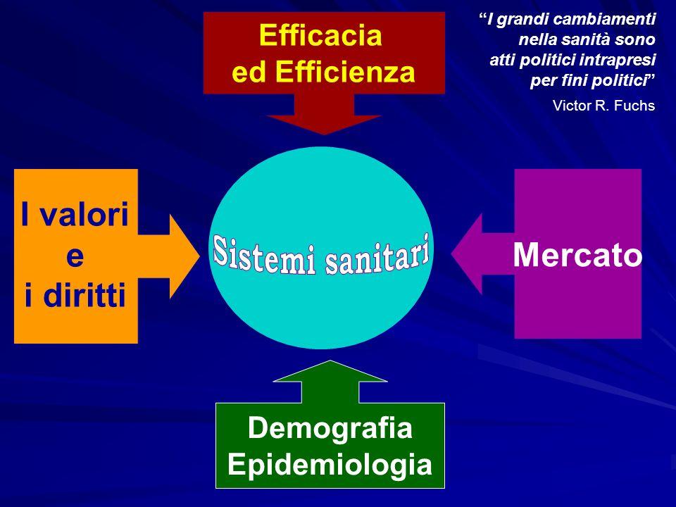 e Mercato i diritti Sistemi sanitari Efficacia ed Efficienza