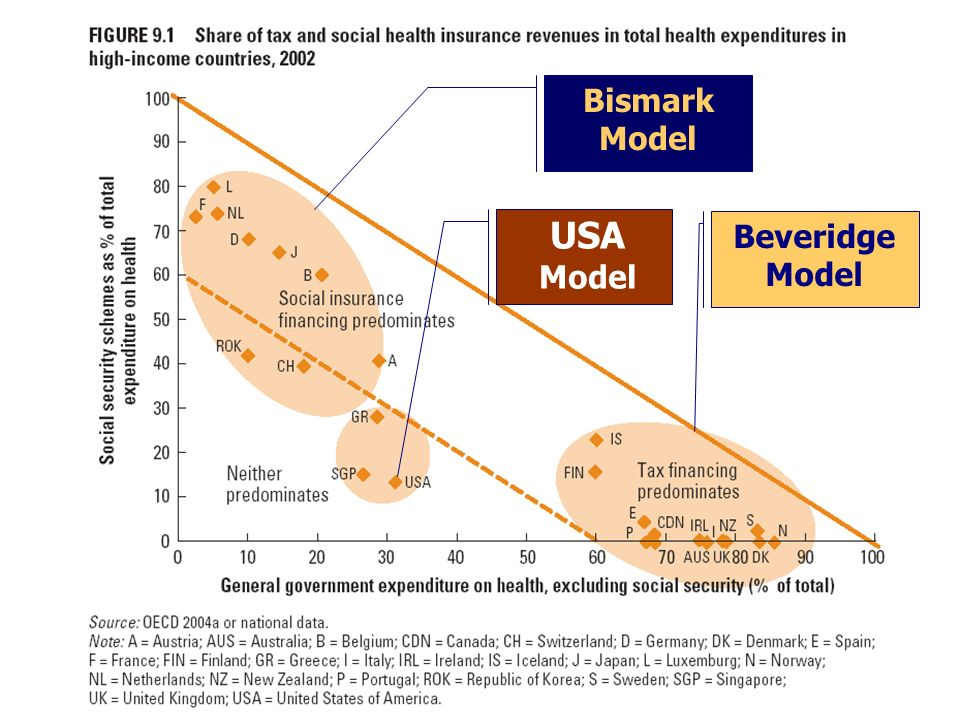 Bismark Model USA Model Beveridge Model